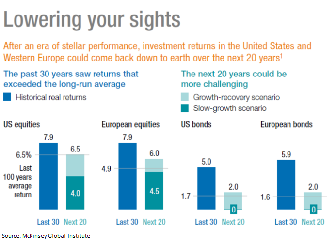 Historical Equity and Bond Returns for the US and Europe